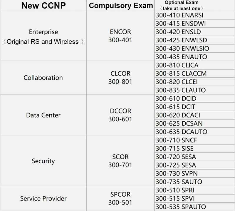 News! Goodbye CCIE Routing and Switching, Hello CCIE Enterprise