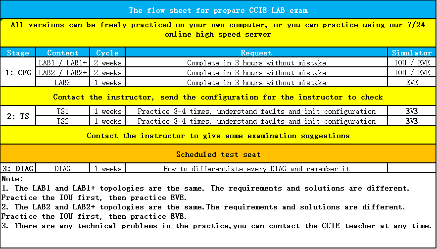 Latest CCIE R&S CCIE Routing and Switching Lab Exam Dumps